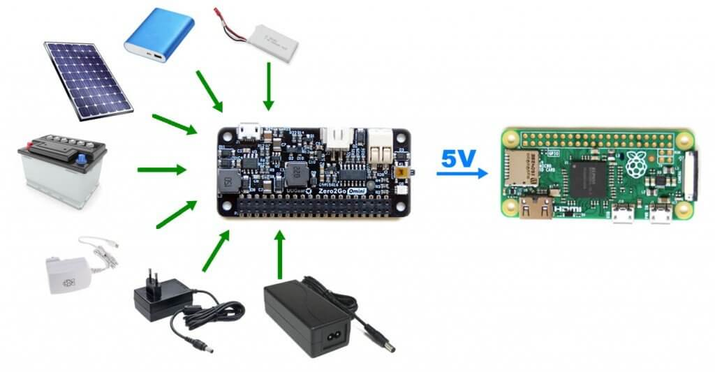 Zero2Go Omni permite usar múltiples fuentes para alimentar la Raspberry Pi
