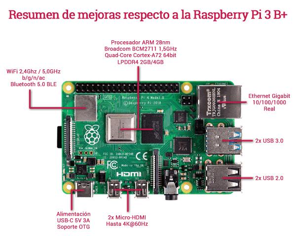 Características Raspberry Pi 4