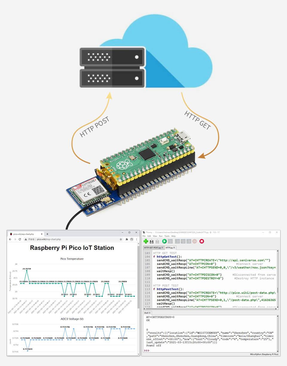 Raspberry Pi Pico SIM NB-IoT 4G LTE